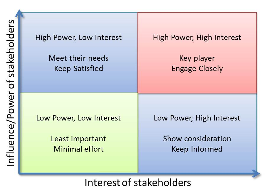 Stakeholders Analysis